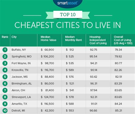 the cheapest states to live in most affordable states to live in 10 cheapest cities to