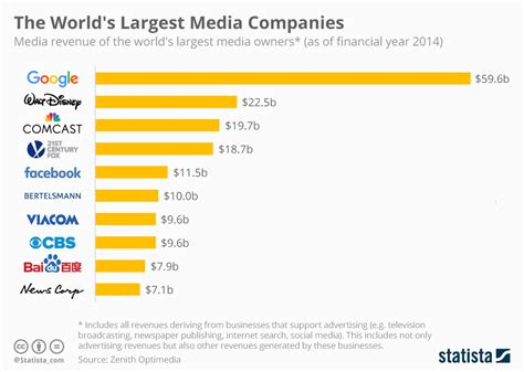 chart the world s best employers 2017 statista chart the world s largest media companies statista