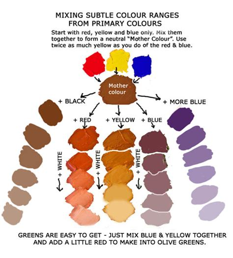 acrylic paint how to make skin color using this colour method of mixing leads you to