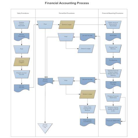 Smartdraw Floor Plan swim lane flowchart financial accounting