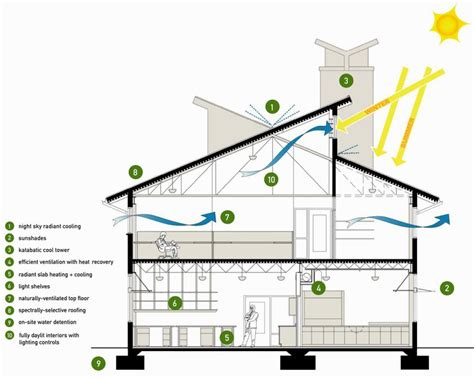 energy saving house plans energy efficient house design home mansion