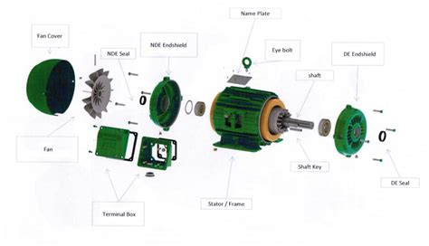 Electric Motor Spares by Exploded View Of Electric Motor Impremedia Net
