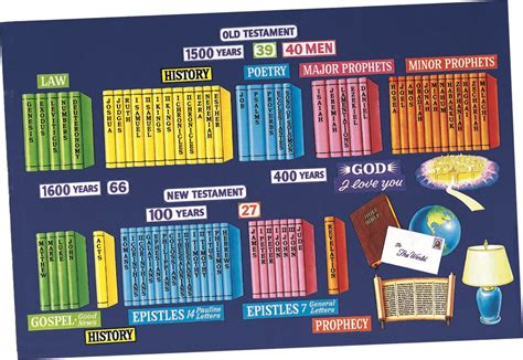 books of the bible pictures books of the bible set set christian supply