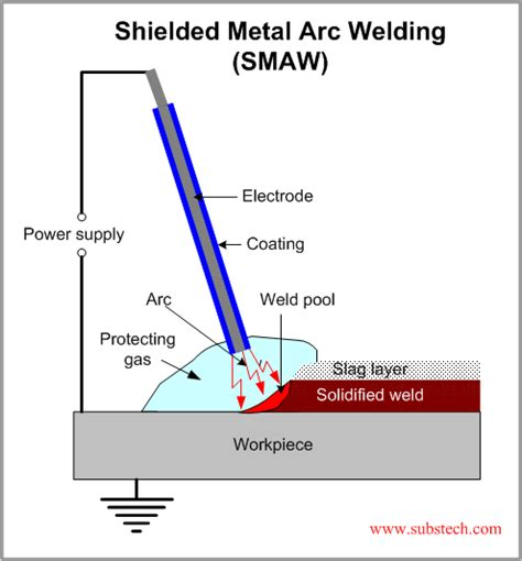 welding bead definition arc welding gmrmech