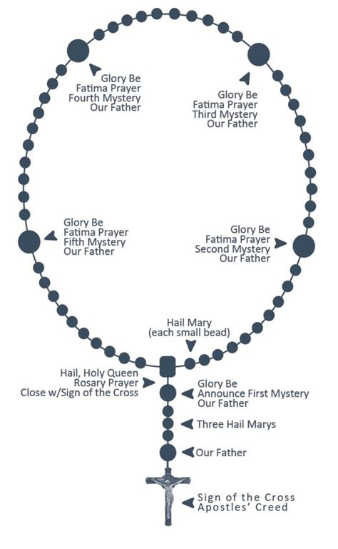 how many are on a rosary best rosary parts photos 2017 blue maize