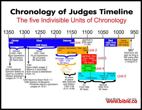 the book of judges pictures jesus as our ultimate timeline maps chronology sermons of judges gideon 1191