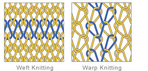 weft knitting process classification of knitted structure 4 mirza mannan