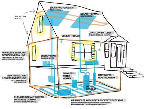small energy efficient home designs small energy efficient home plans 28 images energy