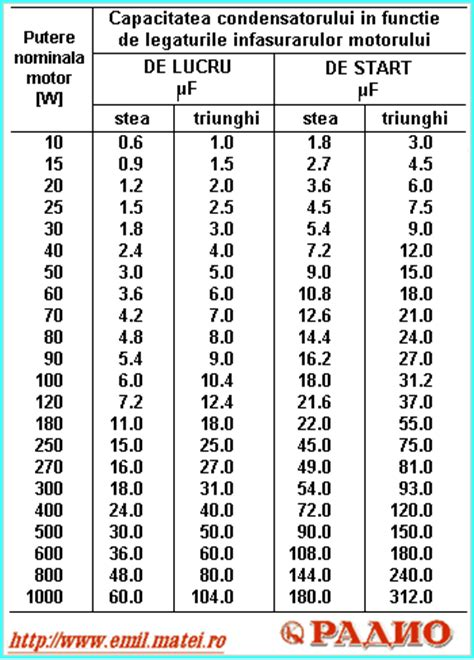 Condensator Motor Monofazat by Emil Matei Functionarea Electromotoarelor Trifazate La