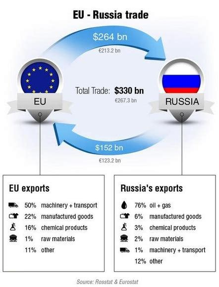 russian trade russia eu trade infographics oxstones investment club