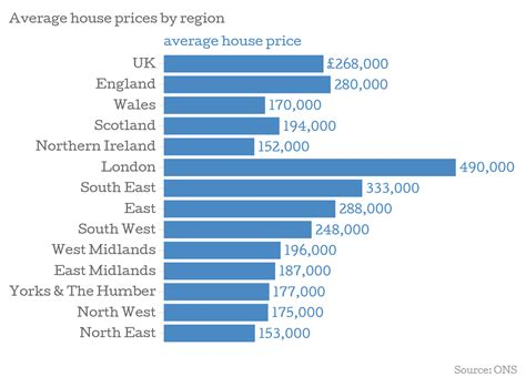 average rent price uk house prices rental growth is now outpacing house