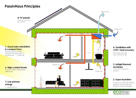 Slope House Plans tropical housing design principles home design and style