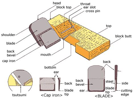 japanese woodworking planes woodworking plans japanese woodworking planes pdf plans