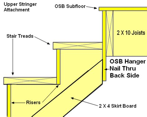 how to build basement stairs learn how to build stairs