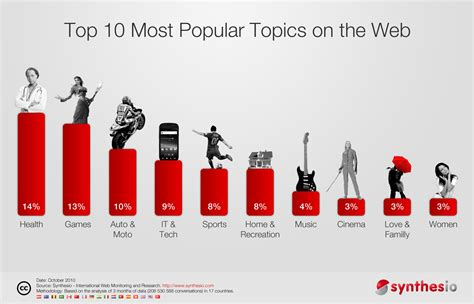 most popular the 10 most popular topics on the web synthesio social