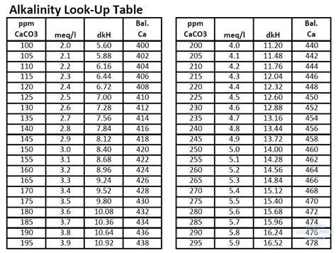 magnum balancing chart raising kh 3reef aquarium forums