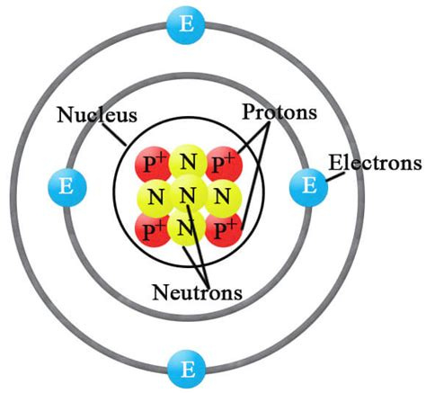 Definition Of Protons Neutrons And Electrons by Protons Chemistry Tutorvista