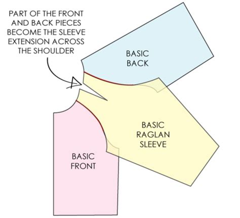 how to sew a raglan sleeve knitting how to convert a pattern for set in sleeve to a raglan