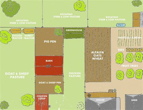 backyard farm designs for self sufficiency weed em amp reap