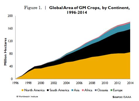 Genetically Modified Definition Crops by Genetically Modified Crop Industry Continues To Expand