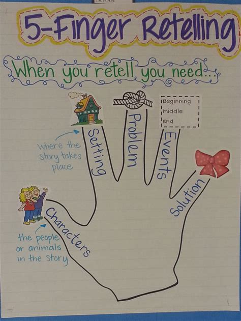 picture books to teach summarizing retelling skinned knees shoelaces