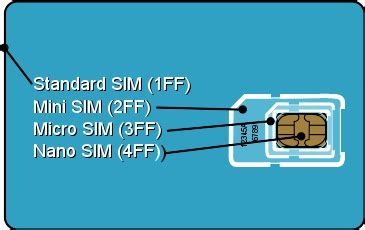 how to make a mini sim card iphone 4 with non iphone plan modmy forums