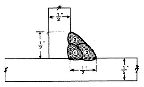 welding bead definition my time welding how can i get better welding