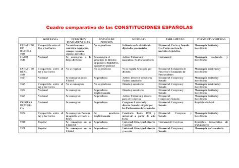 cuadro constituciones espa olas ciencias 2 0ciales 4 186 eso ud 4 espa 241 a en el siglo xix
