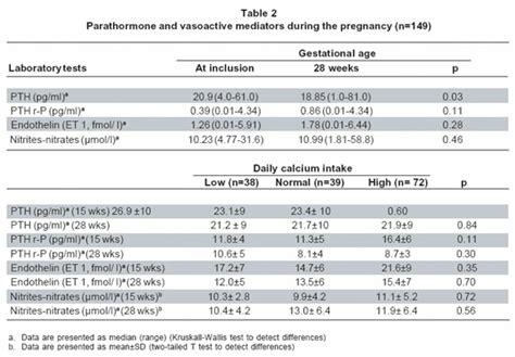 association between calcium intake parathormone levels and blood pressure during pregnancy