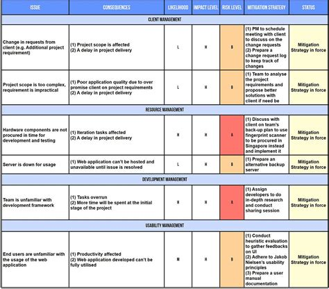 risk assessment project risk assessment images