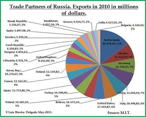 russian trade politics priorities psychology and within the black