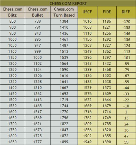scrabble elo rating range rating list adjustments