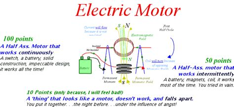 Electric Motor Physics by Electric Motor