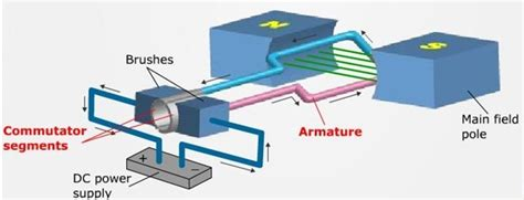 Working Of Electric Motor by Dc Motor Types Brushed Brushless And Dc Servo Motor