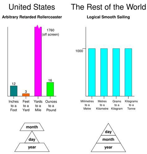 metric vs imperial metric ftw