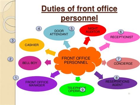 duties of a front desk officer introduction to front office