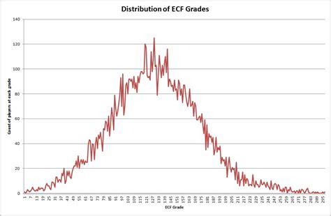 elo rating scrabble average chess ratings distribution becoming a chess master