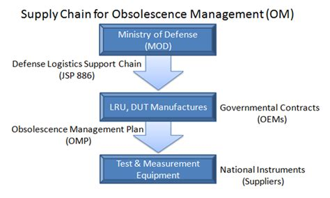 obsolescence management plan template plan template