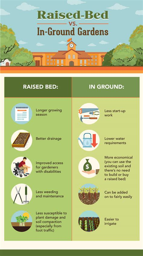 how to start a vegetable garden bed how to start a garden bed 17 best 1000 ideas about
