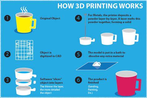 how work s 3d imprint