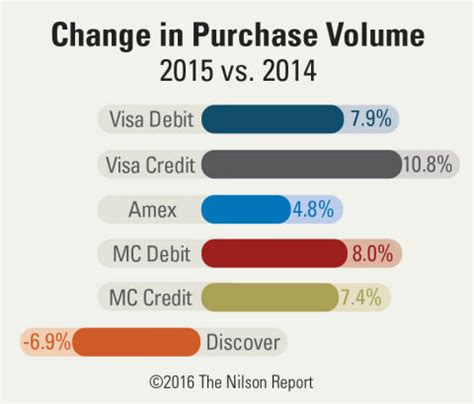 how to make purchases with a debit card american express discover mastercard and visa purchase