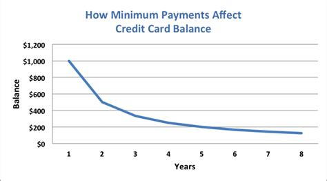 minimum payment on a credit card your credit card statement s most important information