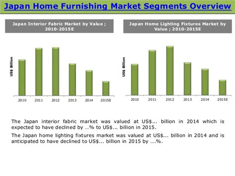 home decor market trends home decor market size japan home furnishing market size