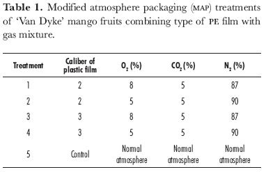 Modified Atmosphere Packaging Low Density Polyethylene by Using Modified Atmosphere Packaging For Storing