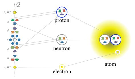 Proton Definition Chemistry by Proton Definition Of Physics Terms