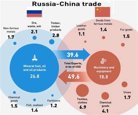 russian trade mato s mai 2014