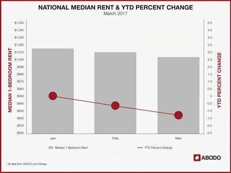 100 average rent price time out new york on