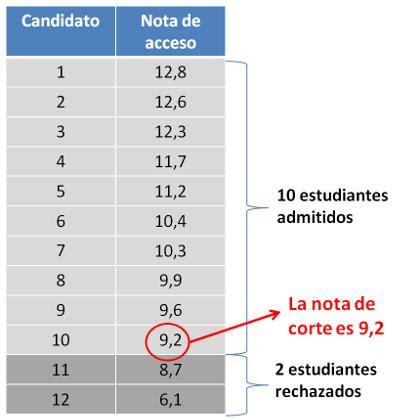 notas corte valencia 191 qu 233 son las notas de corte y ahora qu 233