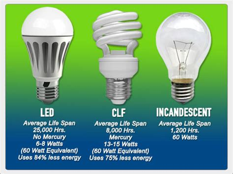 who makes led lights led light bulbs cost effective solar friendly survival