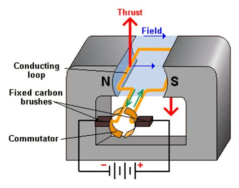Principle Of Electric Motor by What Is The Working Principle Of An Electric Motor Quora